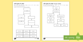 Life Cycle of a Star Sequencing Cards - Sequencing Cards, gcse, physics, astronomy, space, space physics, star, stars, life cycle of a star,