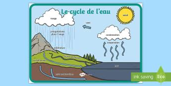 Grand poster : Le cycle de l'eau - climat, climate, pluie, évaporation, condensation, précipitations, ruissellement, infiltration, m