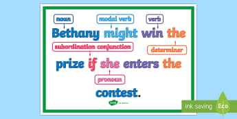 What is a Complex Sentence? Display Poster - subordinating conjunctions KS2, what is a subordinating conjunction, conjunction, subordination, sub