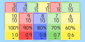 Fractions, Decimal and Percentage Cards Tenths - fractions, decimal, percentage, cards, tenths