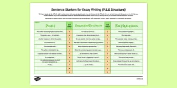 Reference Sheet Sentence Starters for Essays - English, analysis, AQA, EDEXCEL, WJED, OCR, Literature, Language, GCSE, essay writing, reading a text