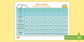 Place Value Chart English/Polish - Place Value Chart - Place value, ones, tens, hundreds, thousands, decimal point, place value games,