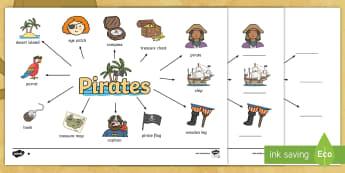 Pirate Word Map - pirates, ship, captain, pirate ship, word mat,