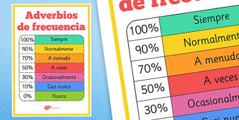Póster - Adverbios de frecuencia - escritura, vocabulario