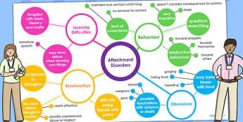 Attachment Disorder Mind Map - SEN, SEN mind map, mind maps