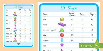 3D Shape Properties Display Posters - New Zealand, maths, shapes, 3d shapes, properties, display posters, Years 1-3, maths display