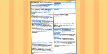 Using the Present Form of Verbs in Contrast to Past Tense Lesson