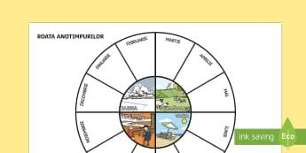 Roata anotimpurilor - starea vremii, anotimpuri, roata anotimpurilor, cele patru anotimpuri, română, materiale, lunile a