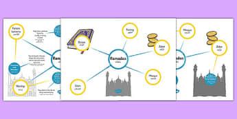 Ramadan Differentiated Concept Maps Arabic Translation - arabic, concept map, mind map, Ramadan, Ramadan concept map