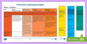 Fframwaith Cymhwysedd Digidol Meithrin i Flwyddyn 2 Poster Arddangos A4-Welsh