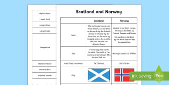 Scotland and Norway Comparison Chart - CfE Social Studies resources, Norway, Norwegian, comparing Scotland with another country, comparison