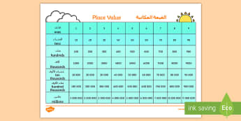 Place Value Chart Arabic/English - Place Value Chart - Place value, ones, tens, hundreds, thousands, decimal point, place value games,