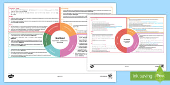 Scotland Early Level CfE Interdisciplinary Topic Web - Interdisciplinary Topic Web (Social Studies), cross curricular, plan, planner, planning, overview, P