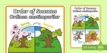 Order of Seasons Display Poster English/Romanian - Order of Seasons Display Poster - seasons, weather, changes, ks1, year 1, year one, y1, science, dis