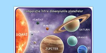 Comparație între dimensiunile planetelor - Planșă - comparație, dimensiuni, planete, planșă, mărime, spațiu, planetă, detaliu, cât e de mare, științe, romanian, materiale, materiale didactice, română, romana, material, material didactic