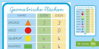 Geometrische Flächen Eigneschaften Poster DIN A4-German - Geometrie, Flächen, 2D, Ebene Figuren, Eigenschaften, Poster, German