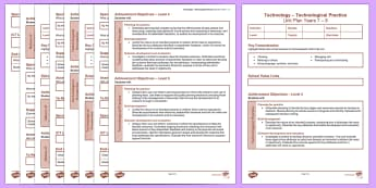 New Zealand Technology Years 7-8 Unit Plan Template - New Zealand Class Management