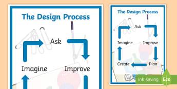 Design Process diagram Display Poster - DT, design process, design technology, research, plan, evaluate