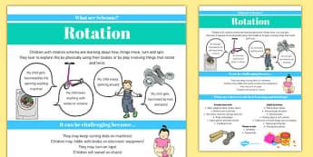 Rotation Schema Information Poster - schemas, information, poster, display