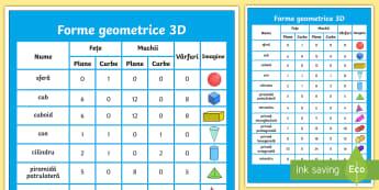 Forme geometrice 3D Planșă cu diferite dimensiuni - geometrie, bidimensionale, tridimensionale, română, materiale, activități,Romanian