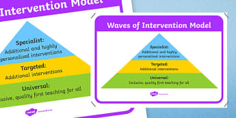 Waves of Intervention Display Poster - waves of intervention, display poster, display, poster