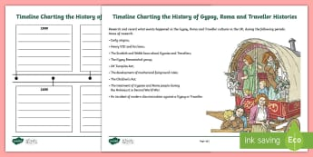 KS2 Gypsy, Roma and Traveller Timeline Activity Sheet - KS2 GRTHM, Gypsy, Roma, Traveller, timeline, cultures, mobility, world travel, worldwide, emigration