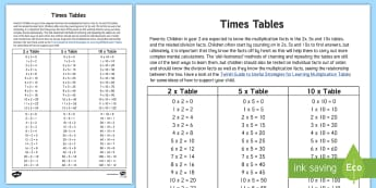 Times Tables Parent and Carer Information Sheet - year 2, maths, homework, times tables, multiplication, division, 2 times tables, 5 times tables, 10