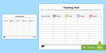 Thinking Hats Camp Evaluation Activity Sheet - New Zealand LEOTC, LEOTC, EOTC, Learning Outside the Classroom, RAMS, RIsk Analysis, Risk Management