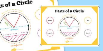 Parts of a Circle Poster - circle, poster, display, math, chord