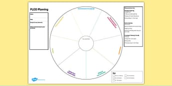 EYFS Individual PLOD Planning Template - eyfs, plod, planning