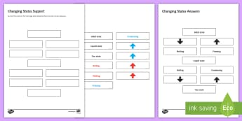 Changing States Sequencing Cards - Sequencing Cards, gcse, chemistry, states of matter, state of matter, matter, changing states, solid