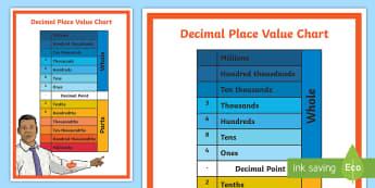 Decimals Place Value Chart Display Poster - KS2, Maths
