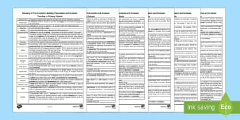 Primary SPaG Glossary Parent and Carer Information Sheet -  primary, glossary, jargon, spelling, punctuation, grammar, SPaG, KS1, KS2, parents, parent/carer, p
