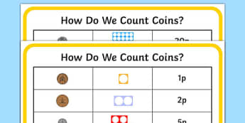 Maths Intervention Counting Coins Posters - SEN, special needs, maths, money, counting money, recognising money, adding money, coins, notes