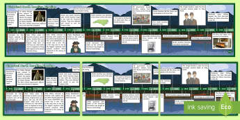 North Carolina History Display Timeline - United States History, State history, North Carolina, Timeline, NC History