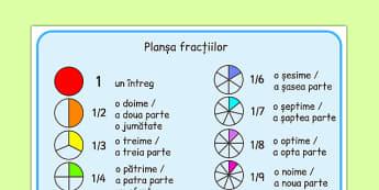 Fracții colorate - Planșă - fracții, imagine, ilustrație, culori, întreg, planșă, matematică, parte, materiale, materiale didactice, română, romana, material, material didactic