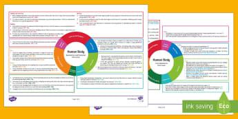 First Level Human Body  CfE IDL Topic Web - planning, medium term, curriculum, Scottish, Scotland
