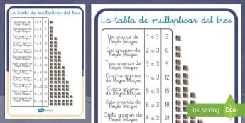 Multiplicar por tres con los Reyes Magos Poster DIN A4