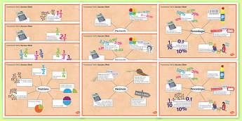 Functional Skills FDP Success Sheets - KS4, KS5, adult education, maths, numeracy, functional skills, SEN, assessment, objectives
