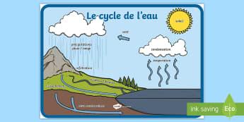 Poster : Le cycle de l'eau - climat, climate, pluie, évaporation, condensation, précipitations, ruissellement, infiltration, m