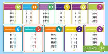 Tabla înmulțirii Planșe - înmulțiri, produs, exerciții, fișe, proba înmulțirii