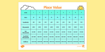 Place Value Chart - Place value, ones, tens, hundreds, thousands, decimal point, place value games, cards
