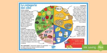 Categorie degli Alimenti Poster Grande - cibo, alimenti, alimentazione, categorie, piramide, del, italiano, italian