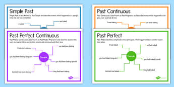Past Tenses Posters - past tense, posters, display posters, display, past, tenses