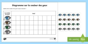 Feuille d'activités : Diagramme - La couleur des yeux - Couleurs, colours, Cycle 1, cycle 2, yeux, sondage, survey, diagramme, compter, nombre, numération,