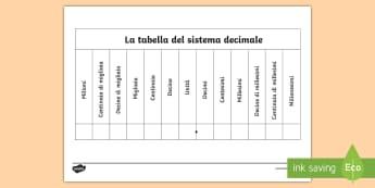 La tabella del sistema decimale Attività - valore, posizionale, scheda, incolla, italiano, italian, materiale, scolastico