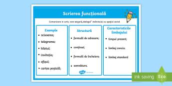 Scrierea funcțională - Planșă  - scriere, raport, scriere functionala, română, citire, scris, scrierea, materiale, planșe, redacta