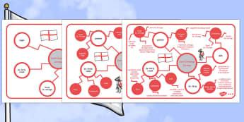 Mapa mentalna Dzień św. Jerzego po polsku - patron