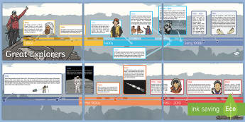 Great Explorers Timeline Display Banner - Great Explorers Timeline Display Poster - timeline, poster, display, great explorers, explore, explo