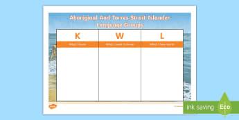 Aboriginal and Torres Strait Islander Language Groups KWL Grid - Aboriginal, Torres Strait Islander, language groups, ACHASSK083,Australia